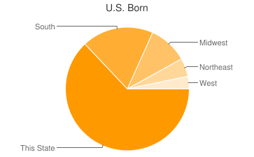 Most Common US Birthplaces in Nashville