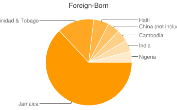 Most Common Foreign Birthplaces in19143