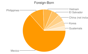 Most Common Foreign Birthplaces in California