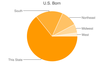 Most Common US Birthplaces in Greensboro