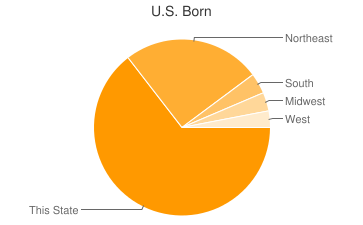 Most Common US Birthplaces in04231