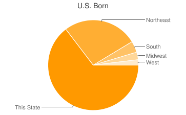 Most Common US Birthplaces in Bethel