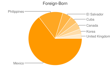 Most Common Foreign Birthplaces in Las Vegas
