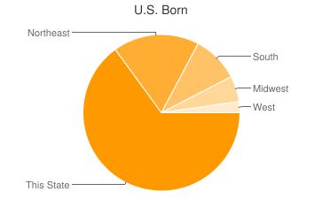 Most Common US Birthplaces in Miami
