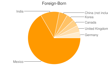 Most Common Foreign Birthplaces in Lafayette