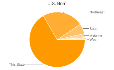 Most Common US Birthplaces in New Jersey