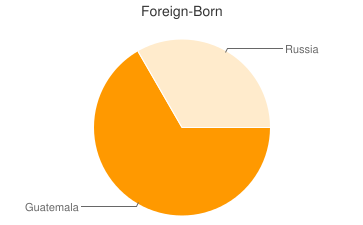Most Common Foreign Birthplaces in Lakemore