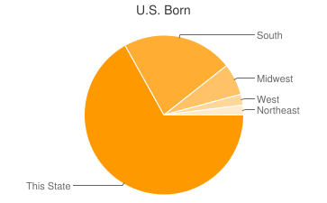 Most Common US Birthplaces in Memphis
