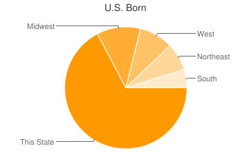Most Common US Birthplaces in South Lake Tahoe