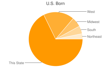 Most Common US Birthplaces in Salt Lake City