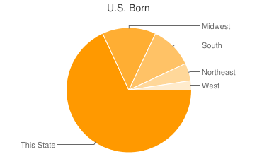 Most Common US Birthplaces in Lexington