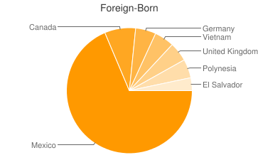 Most Common Foreign Birthplaces in Utah