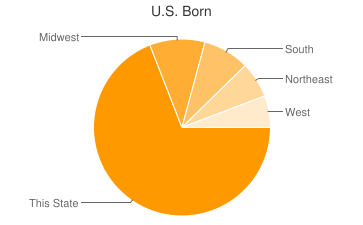 Most Common US Birthplaces in California