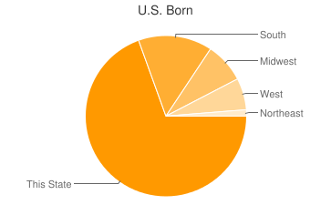 Most Common US Birthplaces in72935