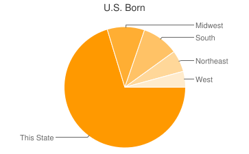 Most Common US Birthplaces in Long Beach
