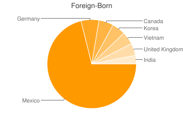 Most Common Foreign Birthplaces in Colorado