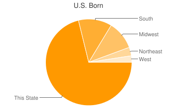 Most Common US Birthplaces in Indianapolis