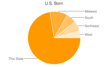 Most Common US Birthplaces in Anaheim