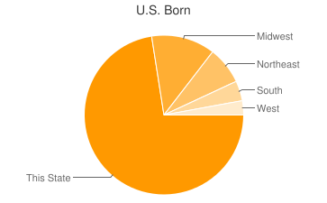 Most Common US Birthplaces in Lincolnshire