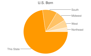 Most Common US Birthplaces in Fort Worth