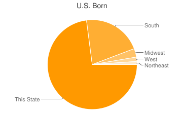 Most Common US Birthplaces in39455