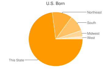 Most Common US Birthplaces in21050