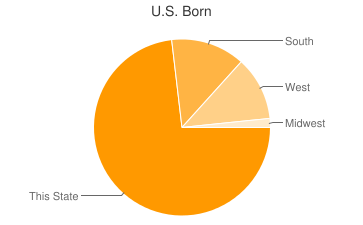 Most Common US Birthplaces in72930