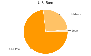 Most Common US Birthplaces in North Palm Springs