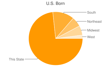 Most Common US Birthplaces in Columbus