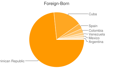 Most Common Foreign Birthplaces in San Juan