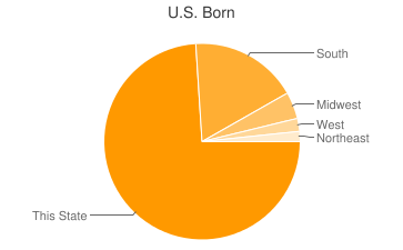 Most Common US Birthplaces in Hattiesburg