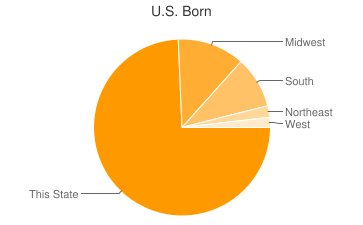 Most Common US Birthplaces in Milwaukee