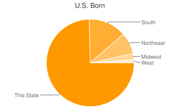 Most Common US Birthplaces in Baltimore