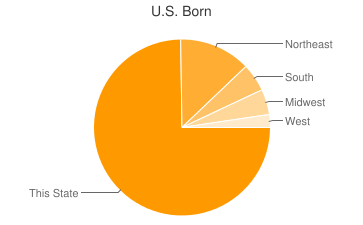 Most Common US Birthplaces in Larchmont