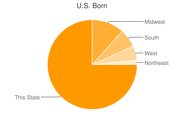 Most Common US Birthplaces in66547