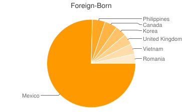 Most Common Foreign Birthplaces in Glendale