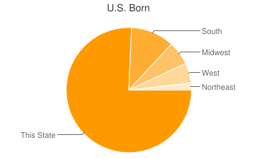 Most Common US Birthplaces in Bakersfield