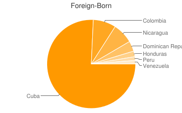 Most Common Foreign Birthplaces in Hialeah