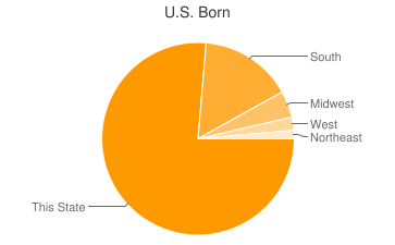 Most Common US Birthplaces in39475
