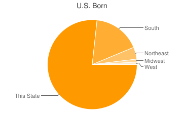 Most Common US Birthplaces in19143
