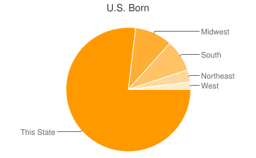 Most Common US Birthplaces in Louisville
