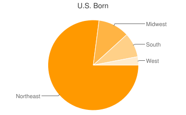 Most Common US Birthplaces in Puerto Rico