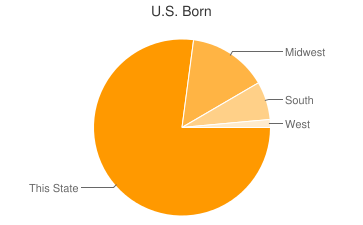 Most Common US Birthplaces in Shirley