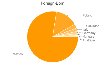 Most Common Foreign Birthplaces in Paulden