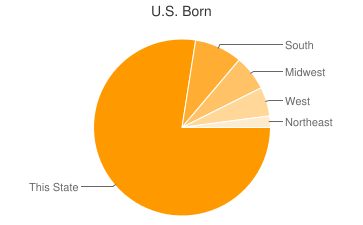 Most Common US Birthplaces in Stockton