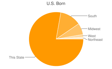 Most Common US Birthplaces in Hartselle