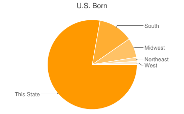 Most Common US Birthplaces in35670