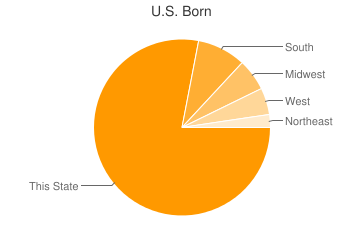 Most Common US Birthplaces in Fresno