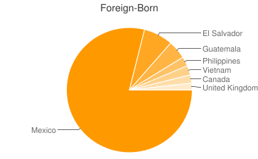 Most Common Foreign Birthplaces in92627