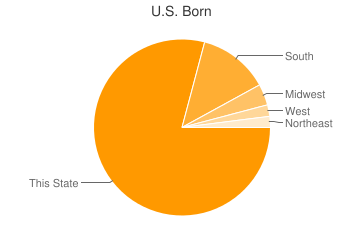 Most Common US Birthplaces in Baton Rouge